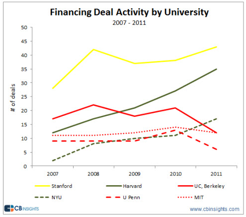 Financing Deal Activity by University - Number of Deals - 2007 through 2011 - CB Insights
