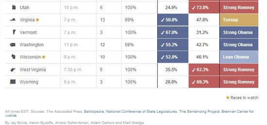 2012 Presidential Election - Electoral Votes and Voting Results by State (Prior to final Florida results) 6