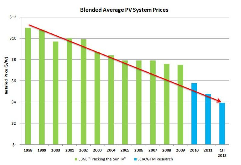 Blended Average PV System Installed Price Per Watt by Year - 1998 through First Half 2012 - SEIA-GTM Research - Sep 2012