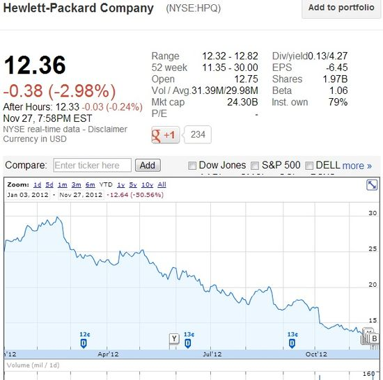 Hewlett-Packard Company (NYSE-NPQ) Share Price From January 1, 2012 through November 27, 2012 - Google Finance