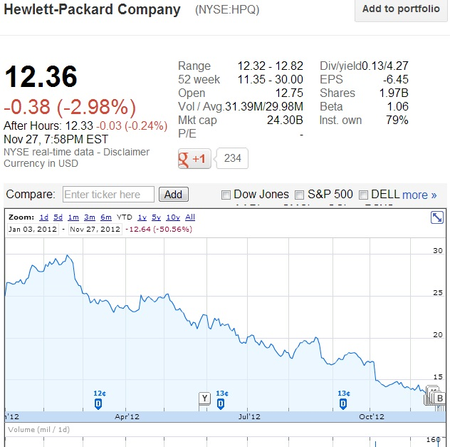 Hewlett-Packard Company (NYSE-NPQ) Share Price From January 1, 2012 through November 27, 2012 - Google Finance