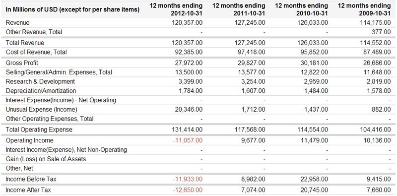 Hewlett-Packard Company (NYSE-HPQ) Annual Revenues, Gross Profits and After-Tax Income - FY Endig Oct 31, 2009 through Oct 31, 2012 - Google Finance