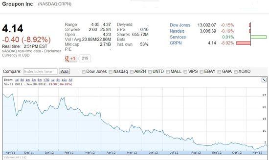 Groupon Inc (NASDAQ.GRPN) Share Price Since IPO in Nov 2011 - Google Finance