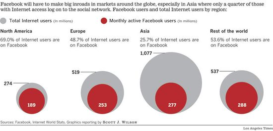 Facebook Global Reach - North America, Europe Asia and Rest of the World - Facebook, Internet World Stats, Graphics reporting by Scott J. Wilson - 12-1-2012