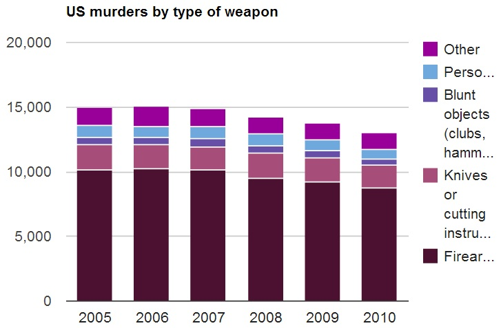 U.S. Murders by Type of Weapon - Federal Bureau of Investigation - 2010