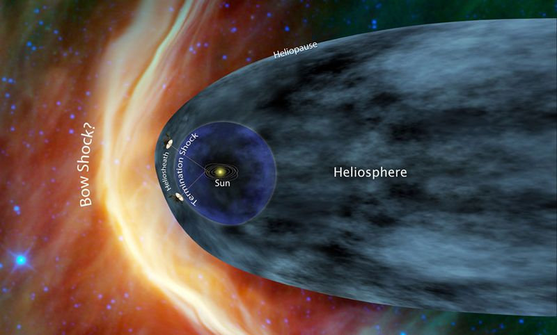 The heliopause marks the outermost edge of our solar system's heliosphere before entering interstellar space
