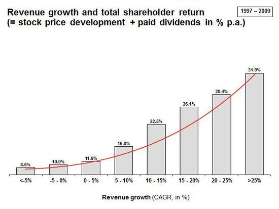 Revenue Growth and Total Shareholder Return