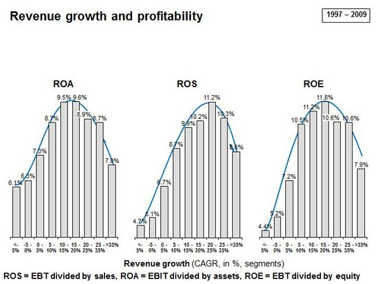 Revenue Growth and Profitability