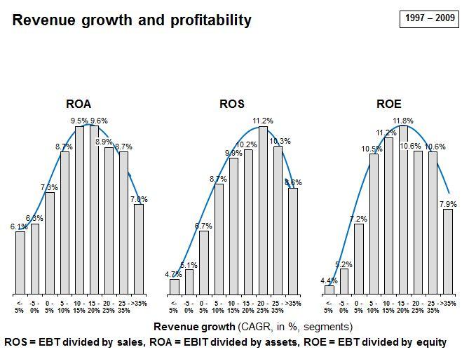 Revenue Growth and Profitability