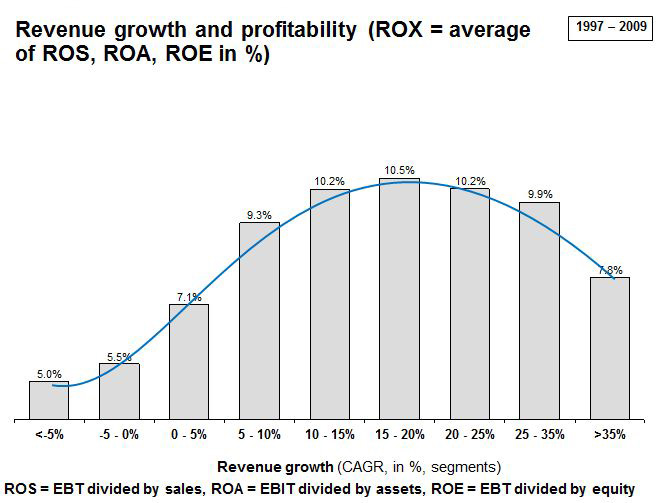Revenue Growth and Profitability (ROX = average of ROS, ROA, Roe in Percentages)