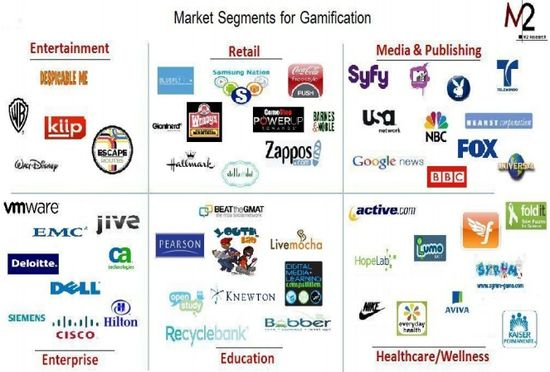 Gamification Market Segments - M2 Research