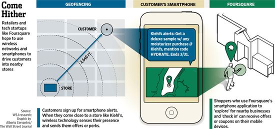How Geofencing Works