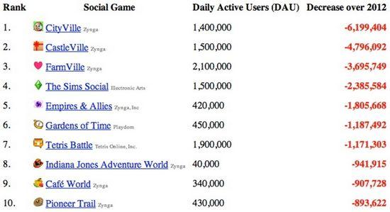 Social Game Losers for 2012 - AppData - Dec 2012