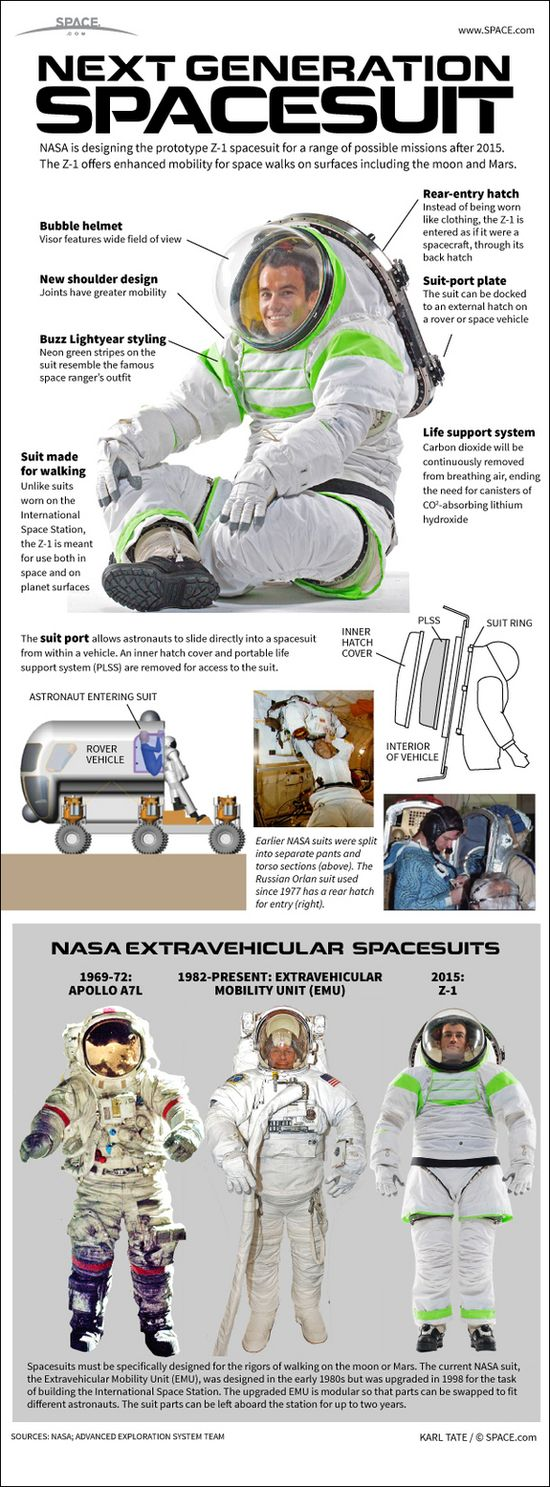 NASA's Z-1 Space Suit Infographic