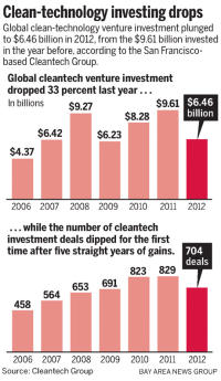 Worldwide cleantech investment drops in 2012