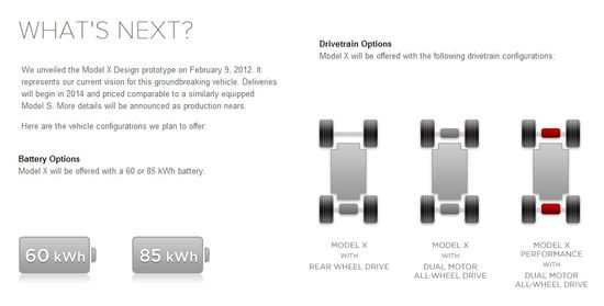 The Tesla Model X offers owners a choice of three drivetrain and two battery options