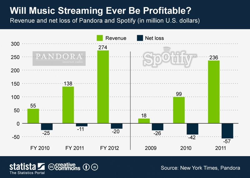 Will Music Streaming Ever Be Profitable - Pandora vs Spotify - Revenues and Net Losses - New York Times