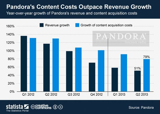 Pandora's Content Costs Outpace Revenue Growth - Q1 2012 thrugh Q2 2013 - Pandora