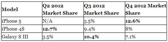Apple iPhone 4S and iPhone 5 vs Samsung Galaxy S III - Market Shares Q2 2012, Q3 2012 and Q4 2012 - Strategic Analytics