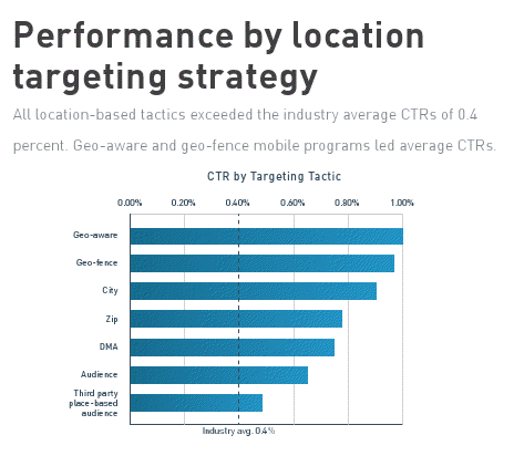 Performance by location targeting strategy