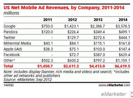 U.S. Net Mobile Ad Revenues, by Compny, 2011-2014 - eMarketer - Sep 2012