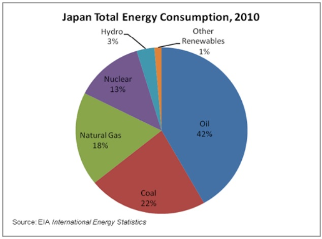 Japan Total Energy Consumption by Source - Year 2010 - EIA International Energy Statistics