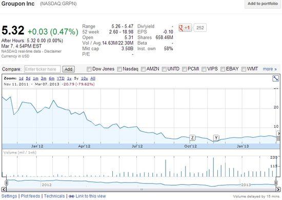 Groupon (NASDAQ.GRPN) Share Prices - Nov 11, 2011 through March 7, 2013