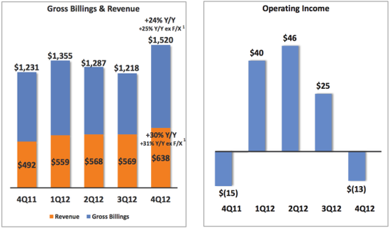 Groupon - Gross Billings and Revenue and Opeerating Income or Loss - Q4 2011 through Q4 2012 - Groupon