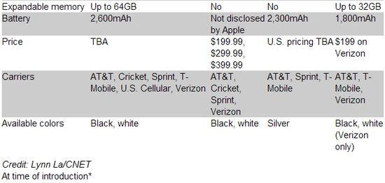 Specifications Comparison - Samsung Galaxy S4 vs Apple iPhone 5 vs HTC One vs BlackBerry Z10 - B