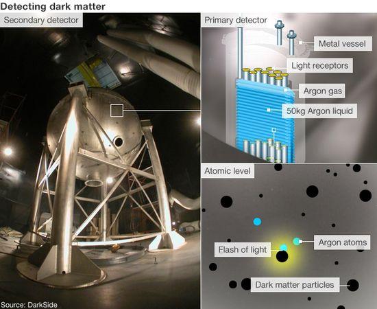 Deteching dark matter