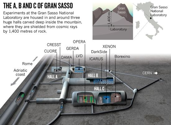 Layout of Gran Sasso National Laboratory in Italy's Gran Sasso mountain range houses the world's largest underground facility for detecting dark matter