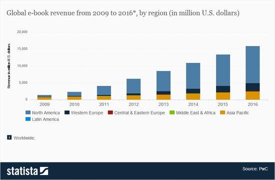 Global-e-book-revenue-by-region