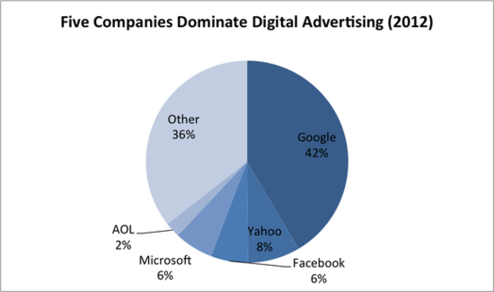 Five Companies Dominate Mobile Advertising in 2012 - eMarketer