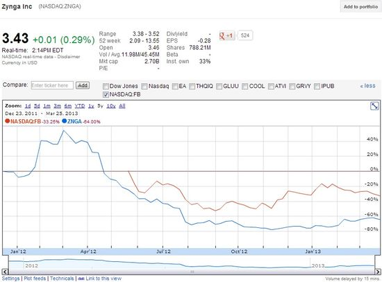 Zynga inc (Blue) and Facebook (Red) - Share Price Comparisons Since Respective IPO Dates - Google Finance