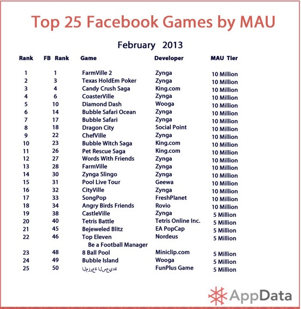 Top 25 Facebook games by MAU - February 2013 - AppData