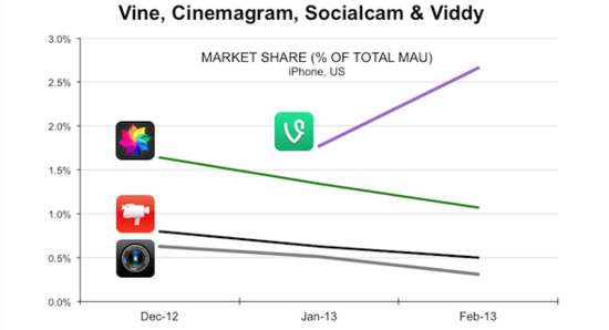 Vine, Cinemagram, Socialcam and Viddy - Market Share Based On Total MAUs - Onova Insights