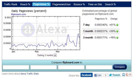 Flipboard's traffic stats - Alexa 4