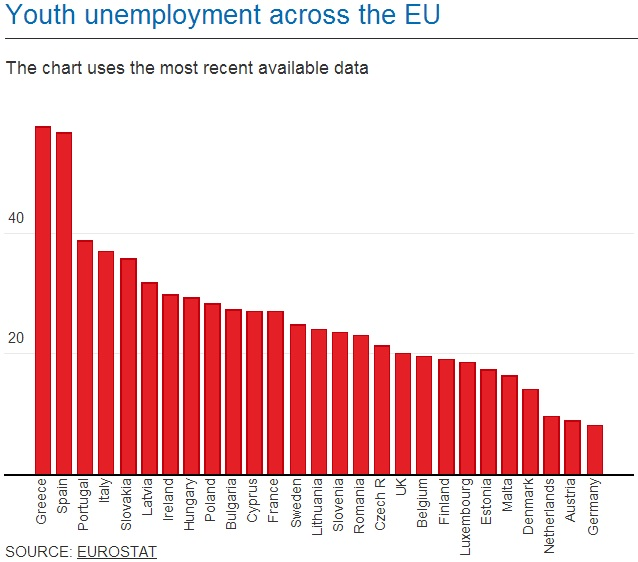 Youth Unemployment Rates Across The EU - By Country - EuroStat