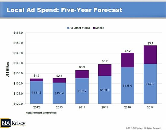 Local Advertising Spending - Mobile and All Others - 2012 through 2017 - BIA-Kelsey - 2013