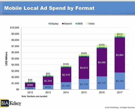 Mobile Local Ad Spend By Format - Display, Search, SMS, Video - 2012 through 2017 - BISA-Kelsey - 2013