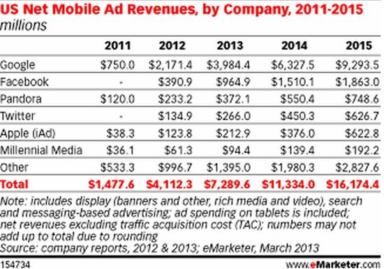 U.s. Net Mobile Ad Revenues by Company - 2011 through 2015 - eMarketer - March 2013