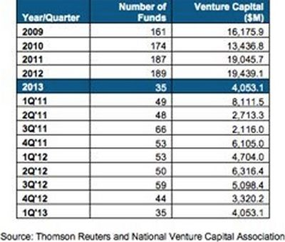 Number of Funds Raising New Venture Capital Investments - Years 2009 through Q1 2013 - Thomson Reuters and NVCA - Apr 2013