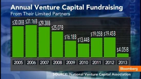 Venture Capital Fundraising - 2005 through 2012 and Q1 2013 - NVCA - Apr 2013