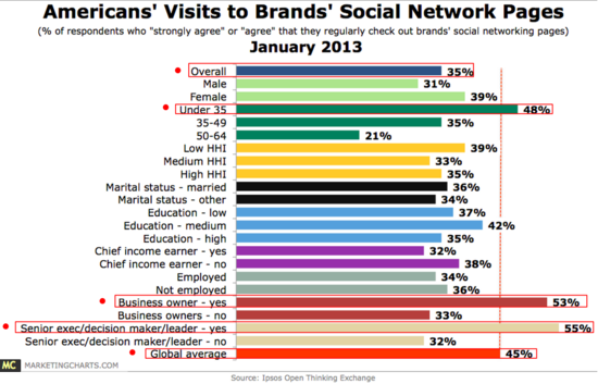 US-Visit-Brand-Social-Networking-Pages - Ipsos Open Exchange Network