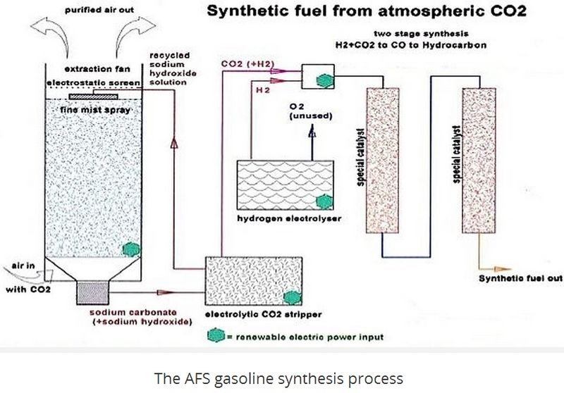 The AFS gasoline synthesis process