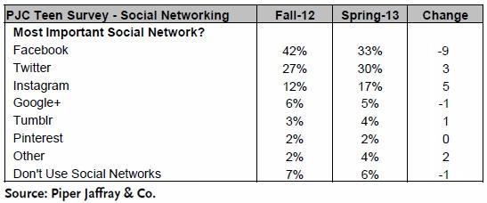 PJC Teen Survey - Social Networking - Piper Jaffrey