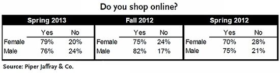 Do You Shop Online - Teens - Piper Jaffrey