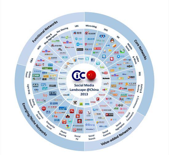 China's Social Network Landscape - 2013
