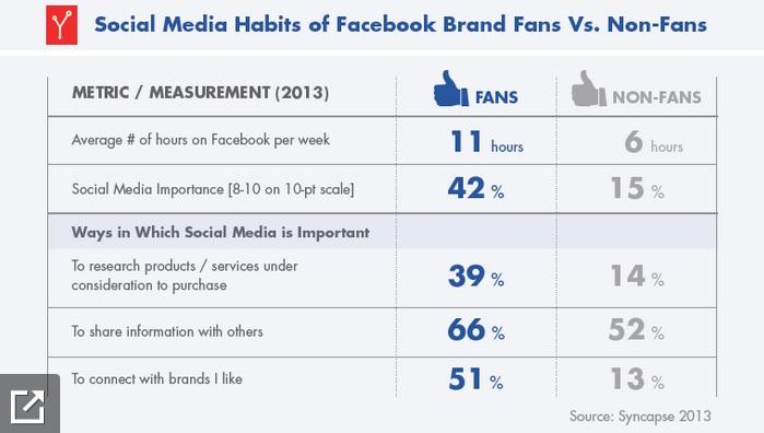 Social Media Habits of Facebook Brand Fans Vs. Non-Fans - Syncapse - April 2013