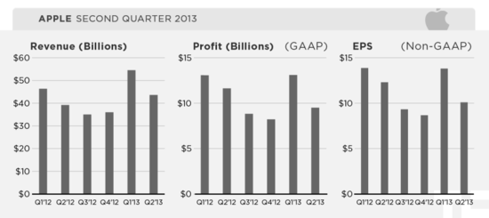 Apple Inc - Quarterly Revenues, Profits and EPS - Q2 2012 through Q2 2013